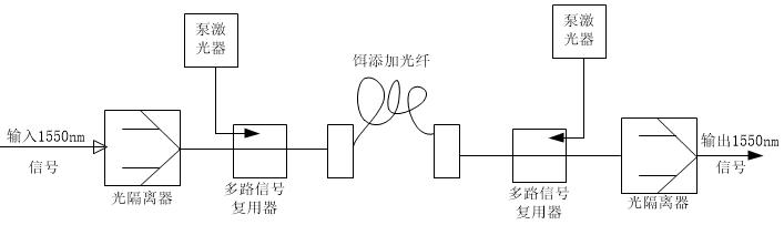 有线电视光放大器由半导体激光放大器和光纤放大器两类.